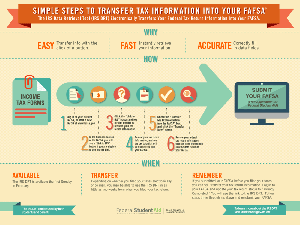 Graphic showing steps to transfer tax information into your FAFSA